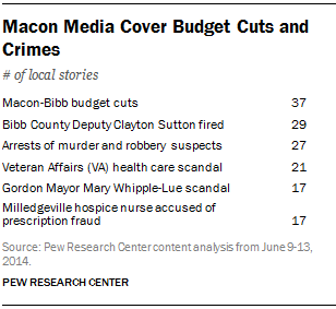 Macon Media Cover Budget Cuts and Crimes
