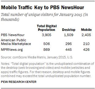 Mobile Traffic Key to PBS NewsHour
