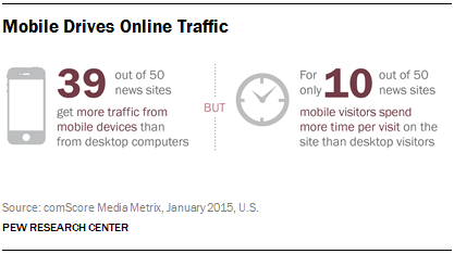 Mobile Drives Online Traffic