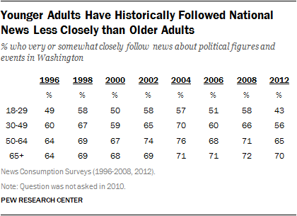 Younger Adults Have Historically Followed National News Less Closely than Older Adults