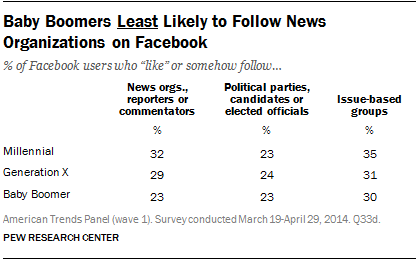 Baby Boomers Least Likely to Follow News Organizations on Facebook