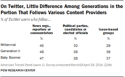 On Twitter, Little Difference Among Generations in the Portion That Follows Various Content Providers