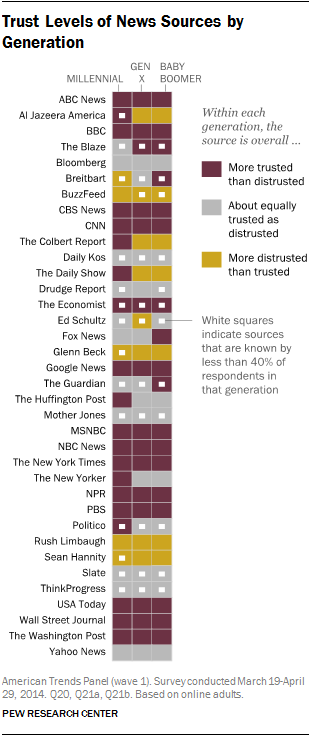 Trust Levels of News Sources by Generation