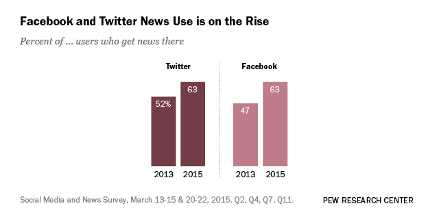 The Evolving Role Of News On Twitter And Facebook  Pew Research  The Evolving Role Of News On Twitter And Facebook  Pew Research Center