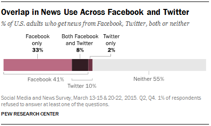 Overlap in News Use Across Facebook and Twitter