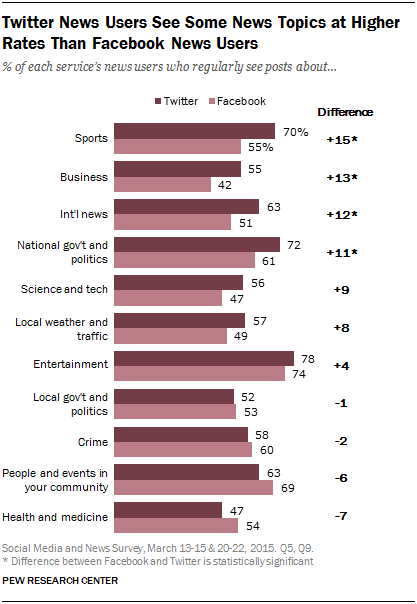 Twitter News Users See Some News Topics at Higher Rates Than Facebook News Users