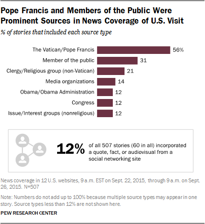 Pope Francis and Members of the Public Were Prominent Sources in News Coverage of U.S. Visit