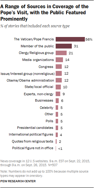 A Range of Sources in Coverage of the Pope's Visit, with the Public Featured Prominently