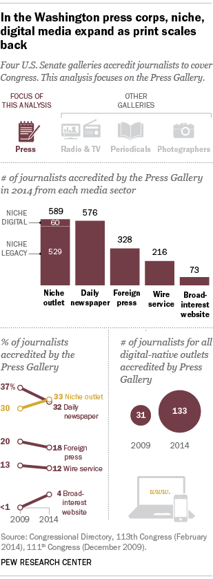 In the Washington press corps, niche, digital media expand as print scales back