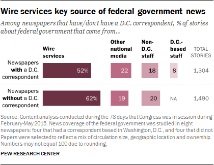 Wire services key source of federal government news