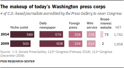 The makeup of today's Washington press corps