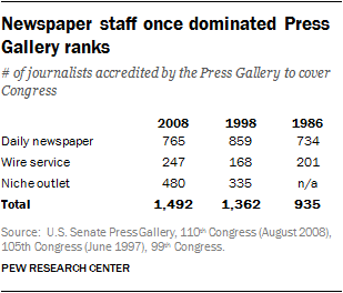 Newspaper staff once dominated Press Gallery ranks
