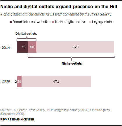 Niche and digital outlets expand presence on the Hill