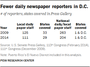 Fewer daily newspaper reporters in D.C.