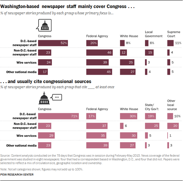 Washington-based newspaper staff mainly cover Congress and usually cite congressional sources