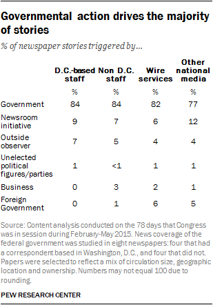 Governmental action drives the majority of stories
