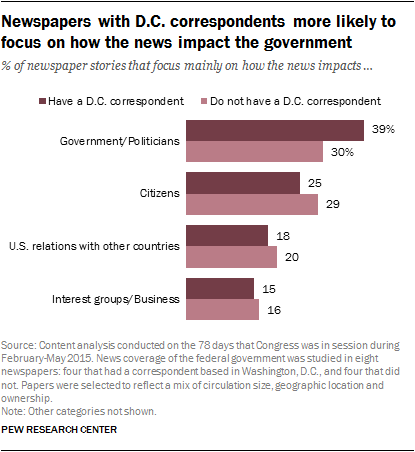 Newspapers with D.C. correspondents more likely to focus on how the news impact the government
