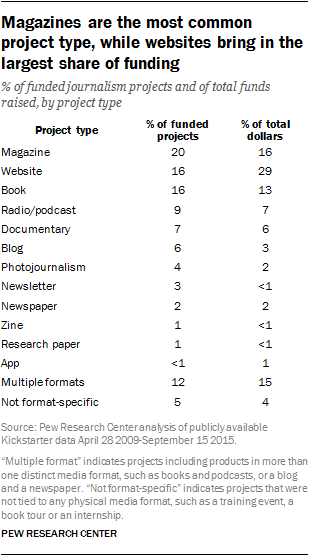 Magazines are the most common project type, while websites bring in the largest share of funding