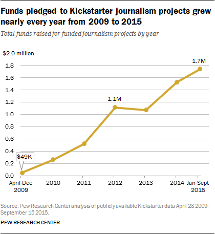 Funds pledged to Kickstarter journalism projects grew nearly every year from 2009 to 2015