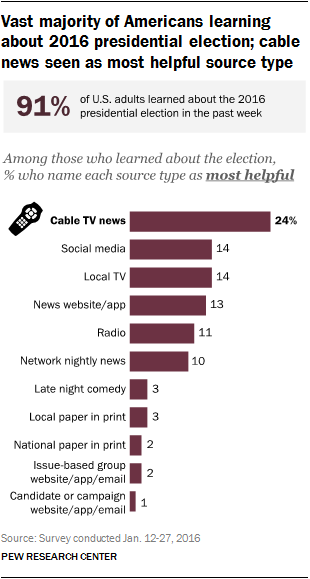 Enduring Love Essay Vast Majority Of Americans Learning About The  Presidential Campaign  Cable News Seen As Most Sample Of Reflective Essay In Nursing also How To Write An Essay Without Plagiarizing Where Americans Are Getting News About The  Presidential Election Essays In Hindi