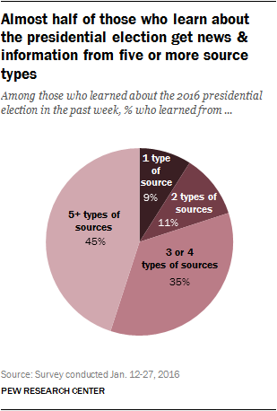 Almost half of those who learn about the presidential election get news & information from five or more source types