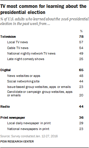TV most common for learning about the presidential election