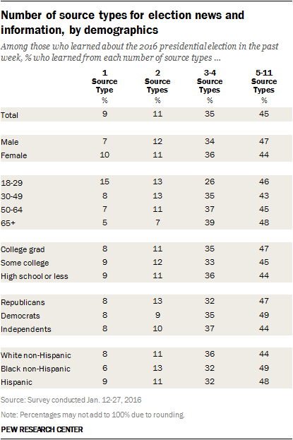 Number of source types for election news and information, by demographics
