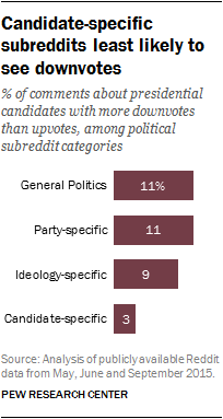 Candidate-specific subreddits least likely to see downvotes