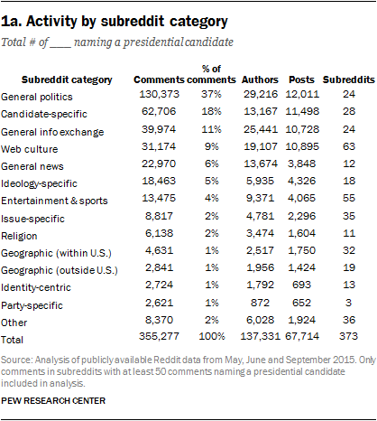 1a. Activity by subreddit category