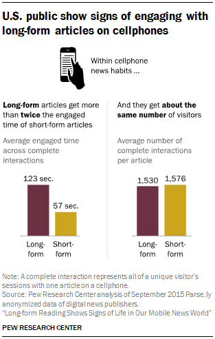 U.S. public show signs of engaging with long-form articles on cellphones