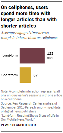 On cellphones, users spend more time with longer articles than with shorter articles