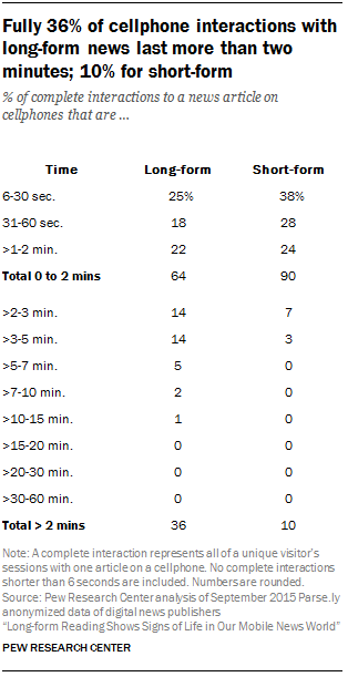 Fully 36% of cellphone interactions with long-form news last more than two minutes; 10% for short-form