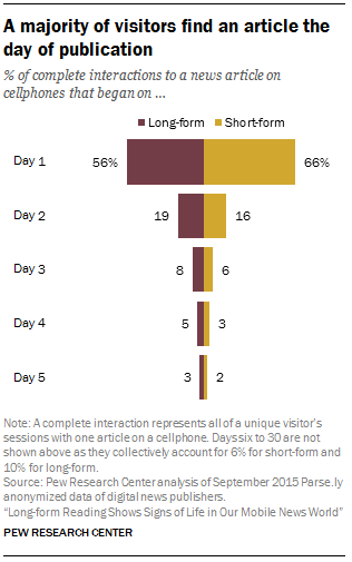 A majority of visitors find an article the day of publication
