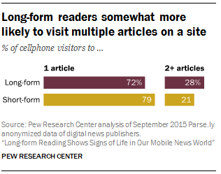 Long-form readers somewhat more likely to visit multiple articles on a site