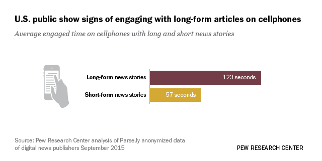 Long-Form Reading Shows Signs of Life in Our Mobile News World ...
