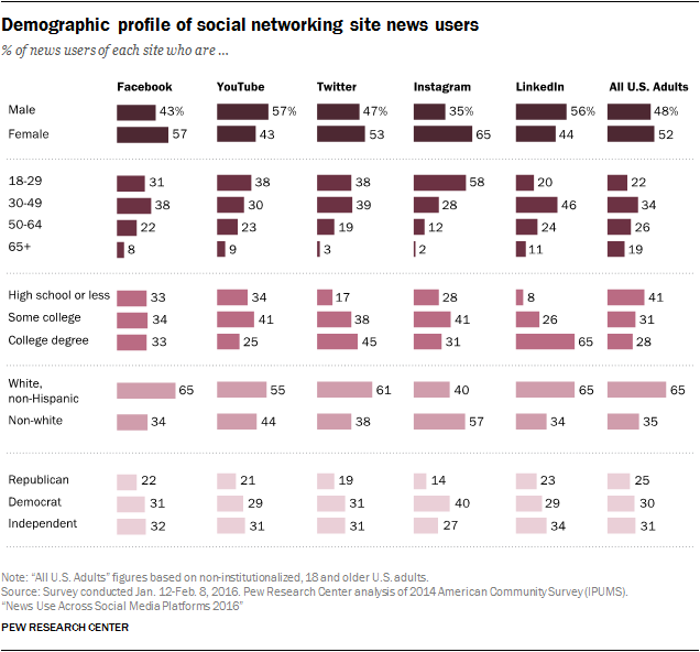 News Use Across Social Media Platforms 2016 Pew Research