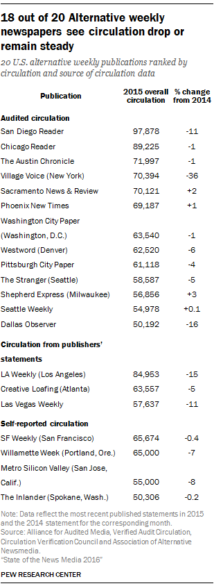18 out of 20 Alt Weekly newspapers see circulation drop or remain steady