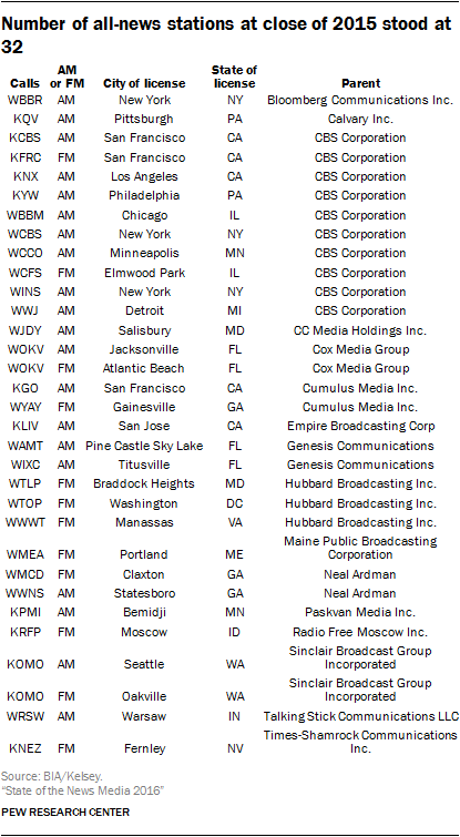 Number of all-news stations at close of 2015 stood at 32
