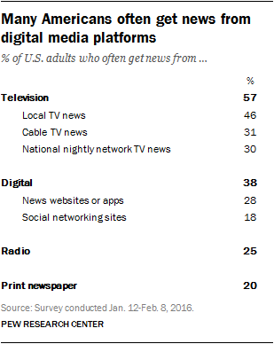 Many Americans often get news from digital media platforms