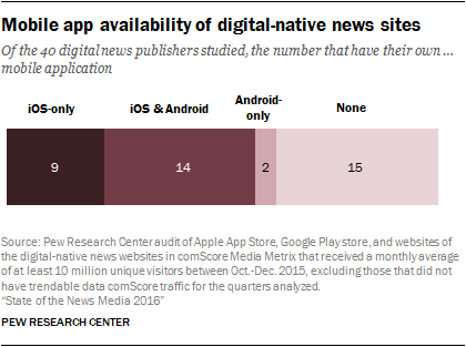 Mobile app availability of digital-native news sites