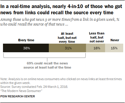 In a real-time analysis, nearly 4-in-10 of those who got news from links could recall the source every time