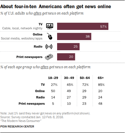 how americans get their news