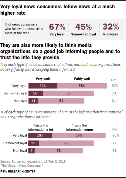 Very loyal news consumers follow news at a much higher rate. They are also more likely to think media organizations do a good job informing people and to trust the info they provide