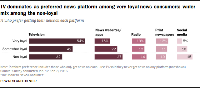TV dominates as preferred news platform among very loyal news consumers; wider mix among the non-loyal