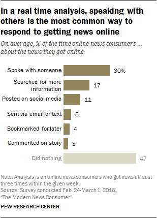 In a real time analysis, speaking with others is the most common way to respond to getting news online
