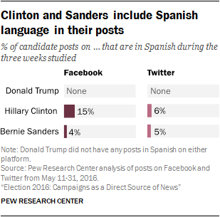 Presidential Candidates Differ In Their Use Of Social Media  Only Clinton And Sanders Post In Spanish On Facebook And Twitter  But  Neither Does So Frequently