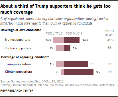 About a third of Trump supporters think he gets too much coverage