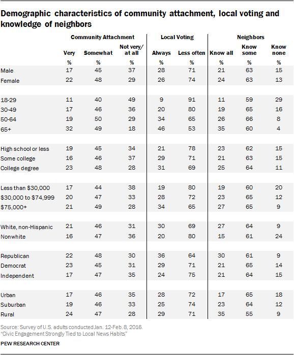 Diversity And Demographic Characteristics Essay