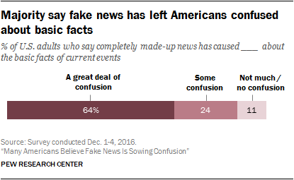 Graphic: Majority says fake news has left Americans confused about basic facts