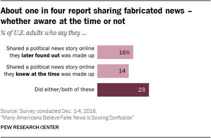 About one in four report sharing fabricated news – whether aware at the time or not